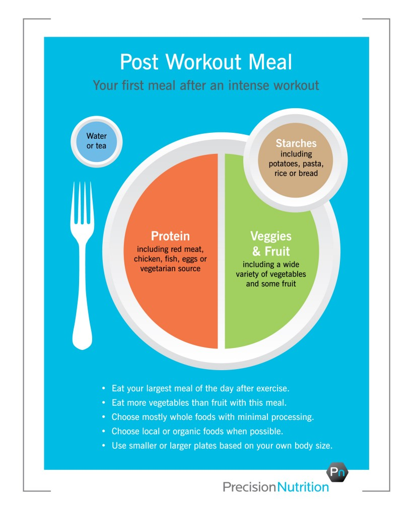 Nurses Notes - Post-Workout-Plate